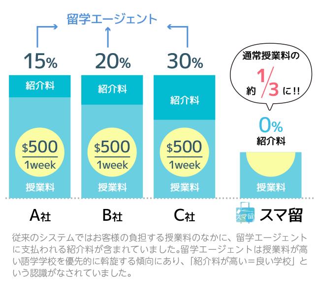 スマ留は他社の留学エージェントと異なり、紹介料が0%なので、通常授業料の1/3のコストカットを実現