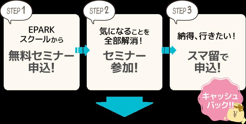 【STEP1】EPARKスクールから無料セミナー申込。【STEP2】気になることを全部解消!セミナー参加。【STEP3】納得、行きたい!スマ留で申し込むとキャッシュバック!